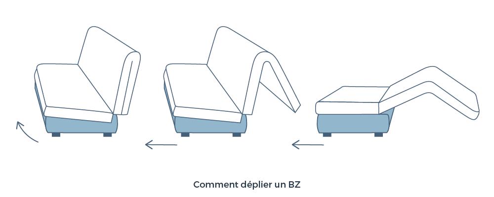 Comment deplier un BZ