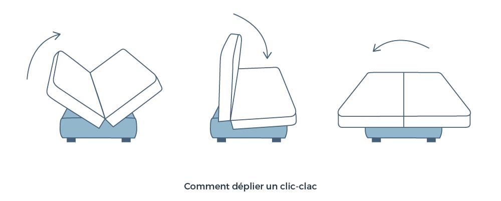 Comment deplier un clic clac