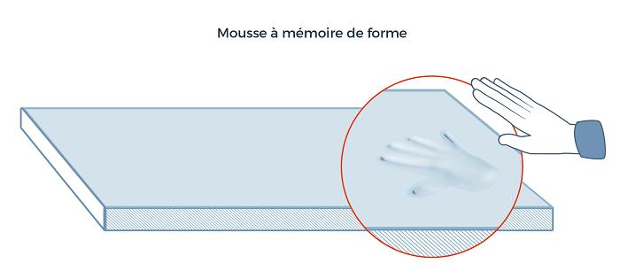 La mousse à mémoire de forme
