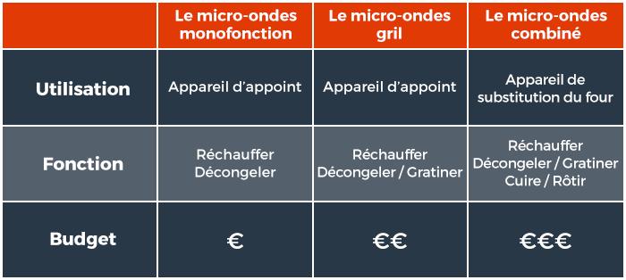 Les différents types de micro-ondes