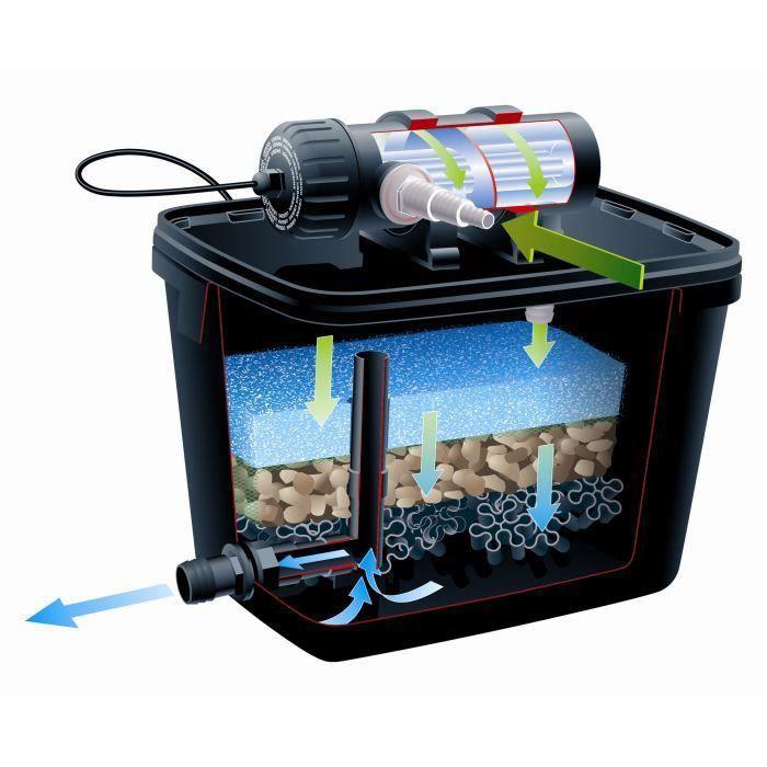 UBBINK Kit de Filtration pour bassin FiltraPure 7000+set