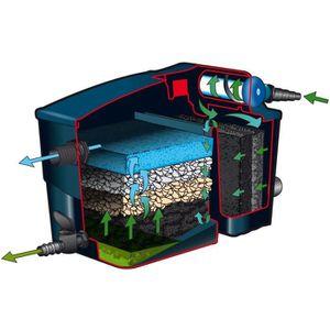 Pompe filtration bassin achat vente pompe filtration for Kit filtration bassin pas cher