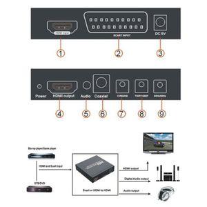 CÂBLE TV - VIDÉO - SON SCART+HDMI vers HDMI+HDMI Convertisseur - signal d